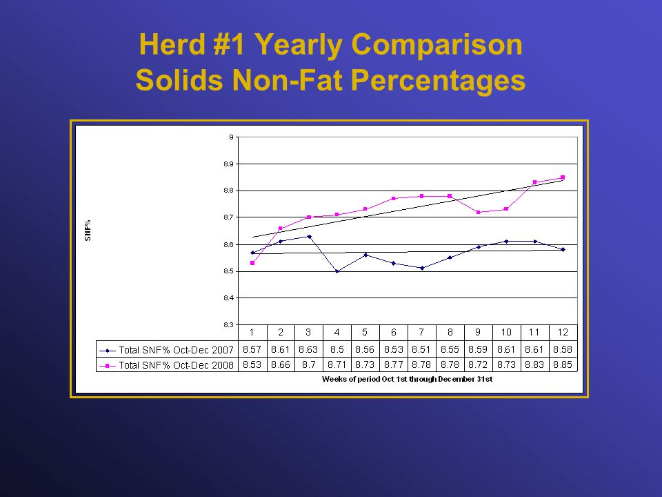 Herd #1 Yearly Comparison Solids Non-Fat Percentages