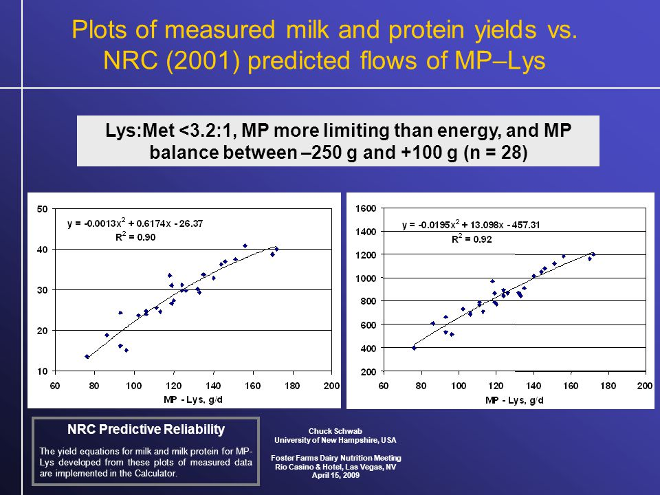 Plots of measured milk and protein yields vs.