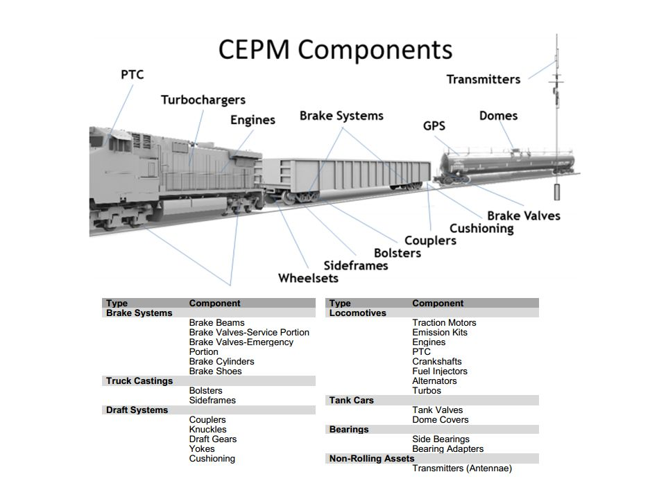 CEPM Component Process 1.Require Registration 2. Require Association to the railcar 3.