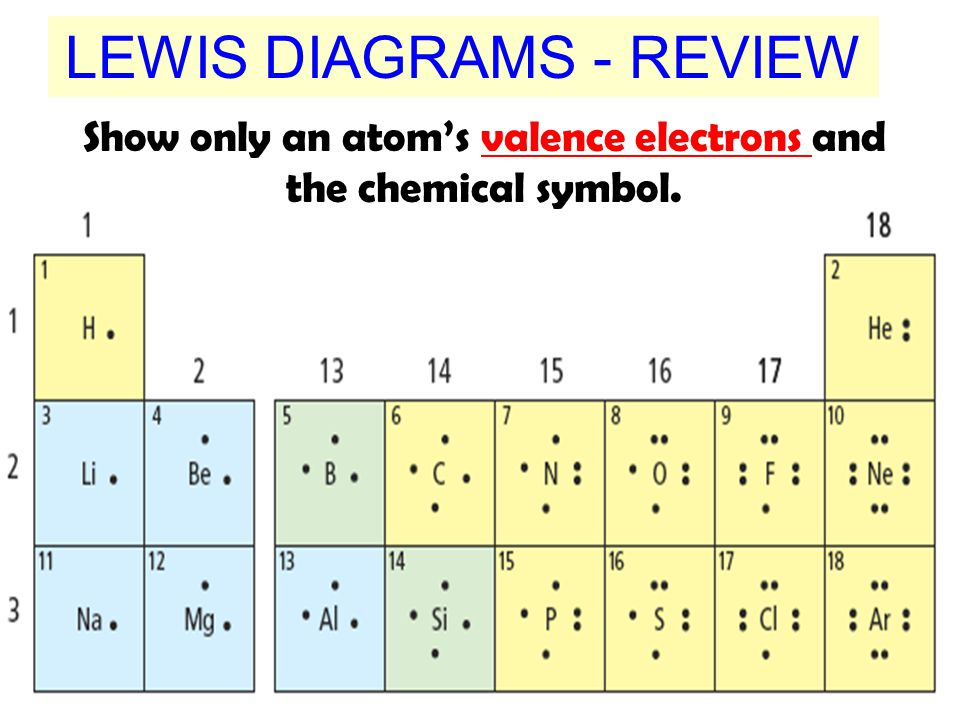 LEWIS DIAGRAMS - REVIEW Show only an atom's valence electrons and the chemical symbol.