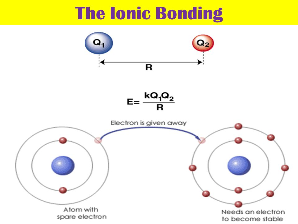 IONIC vs COVALENT Compounds Metal + nonmetal High melting point Lattice(crystal) structures Strong electrolytes Nonmetal + nonmetal Low melting point Low boiling point Non - electrolytes IONIC Bonding COVALENT Bonding