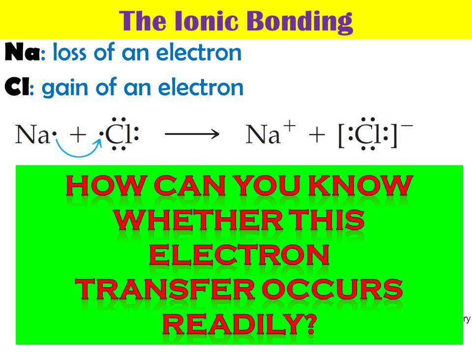 Thermochemistry The Ionic Bonding 1.Ionization energy 2.