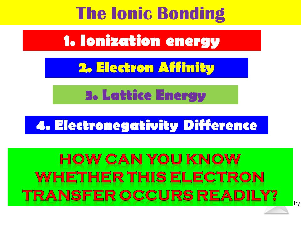 Thermochemistry Na : loss of an electron Cl : gain of an electron One species must have very low ionization energy ( Na ) The Ionic Bonding