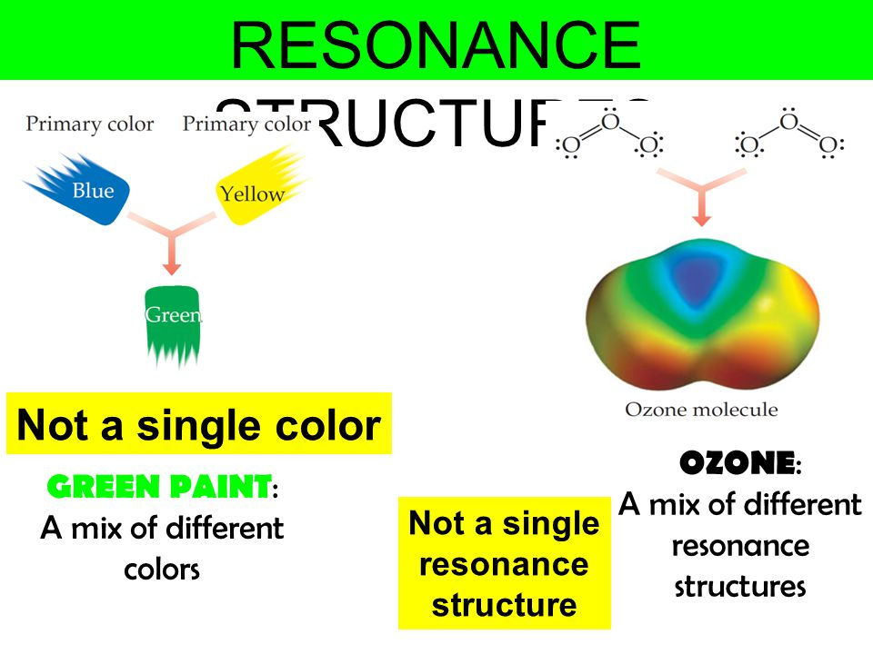 RESONANCE STRUCTURES OZONE : A mix of different resonance structures GREEN PAINT : A mix of different colors