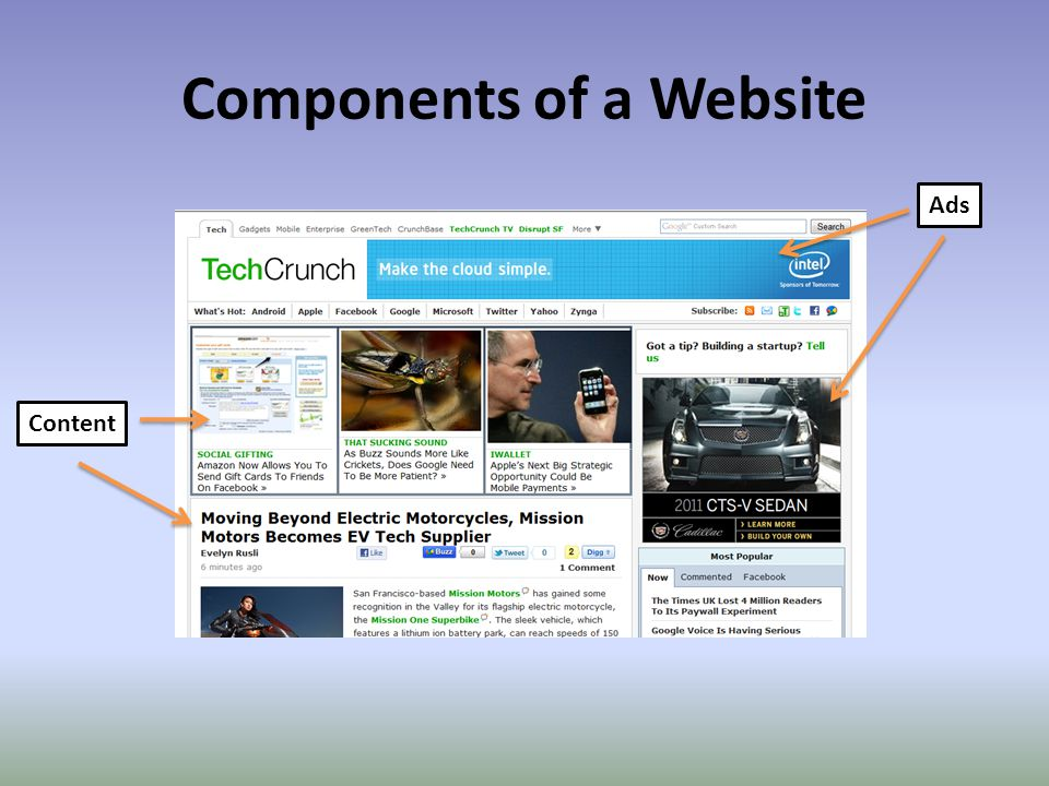 Components of a Website Ads Content