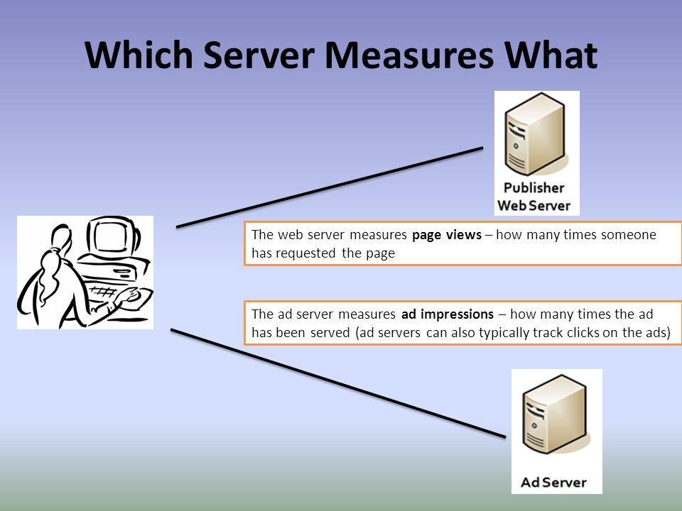 Which Server Measures What The web server measures page views – how many times someone has requested the page The ad server measures ad impressions – how many times the ad has been served (ad servers can also typically track clicks on the ads)