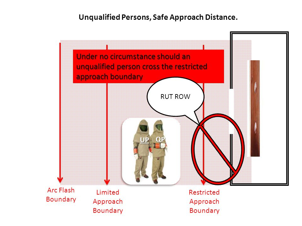 Arc Flash Boundary Unqualified Persons, Safe Approach Distance. QP UP Limited Approach Boundary Restricted Approach Boundary Under no circumstance sho