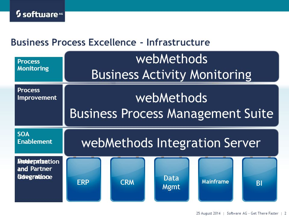 Process Improvement SOA Enablement Process Monitoring Modernization and Governance Enterprise and Partner Integration ERPCRM Data Mgmt Mainframe BI Business Process Excellence - Infrastructure 25 August 2014 | Software AG - Get There Faster | 2 webMethods Integration Server webMethods Business Process Management Suite webMethods Business Activity Monitoring