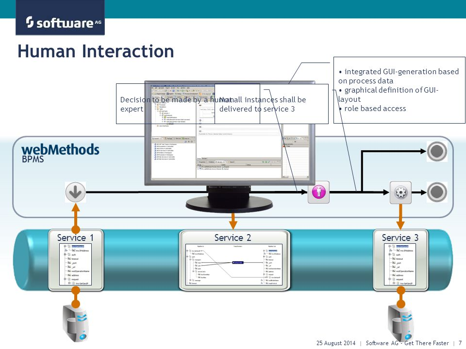 Service 1Service 3Service 2 Human Interaction integrated GUI-generation based on process data graphical definition of GUI- layout role based access 25 August 2014 | Software AG - Get There Faster | 7 BPMS Not all instances shall be delivered to service 3 Decision to be made by a human expert