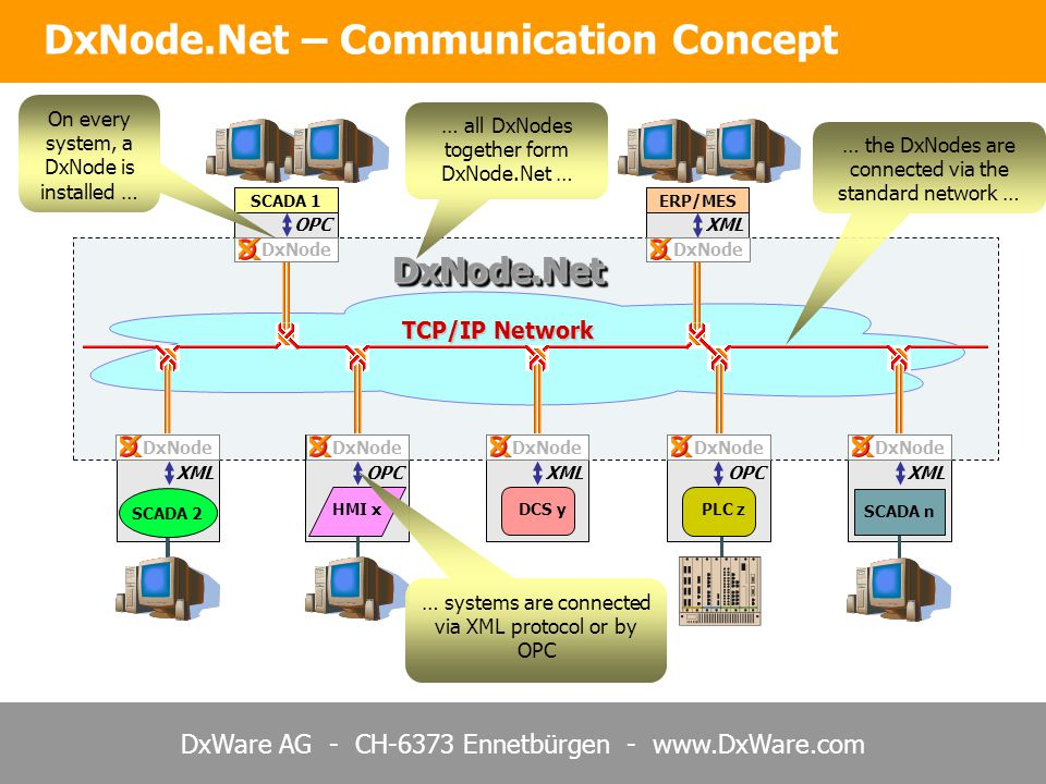 DxWare AG - CH-6373 Ennetbürgen - www.DxWare.com DxNode.NetDxNode.Net DCS y PLC z SCADA 1ERP/MES HMI x SCADA 2 SCADA n DxNode OPC XML OPC XML OPC XML TCP/IP Network DxNode … all DxNodes together form DxNode.Net … On every system, a DxNode is installed … … systems are connected via XML protocol or by OPC … the DxNodes are connected via the standard network … DxNode.Net – Communication Concept