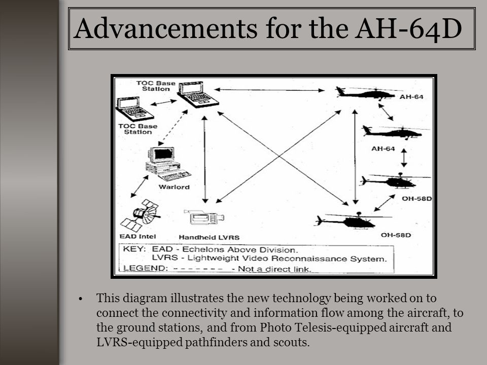 This diagram illustrates the new technology being worked on to connect the connectivity and information flow among the aircraft, to the ground stations, and from Photo Telesis-equipped aircraft and LVRS-equipped pathfinders and scouts.