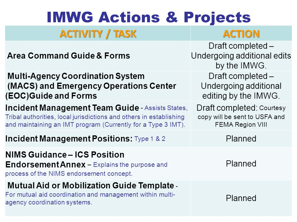 IMWG Actions & Projects ACTIVITY / TASK ACTION Area Command Guide & Forms Draft completed – Undergoing additional edits by the IMWG. Multi-Agency Coor