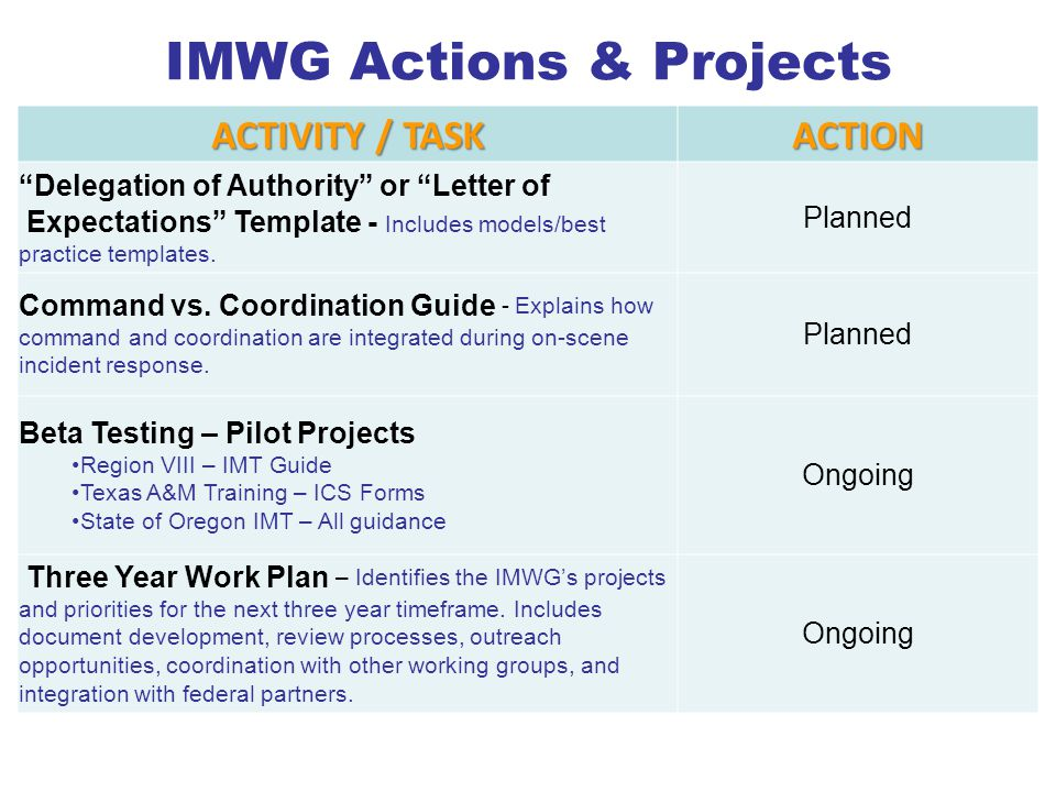 """IMWG Actions & Projects ACTIVITY / TASK ACTION """"Delegation of Authority"""" or """"Letter of Expectations"""" Template - Includes models/best practice template"""