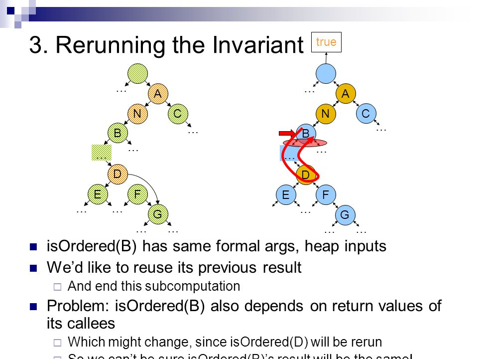 3. Rerunning the Invariant isOrdered(B) has same formal args, heap inputs We'd like to reuse its previous result  And end this subcomputation Problem