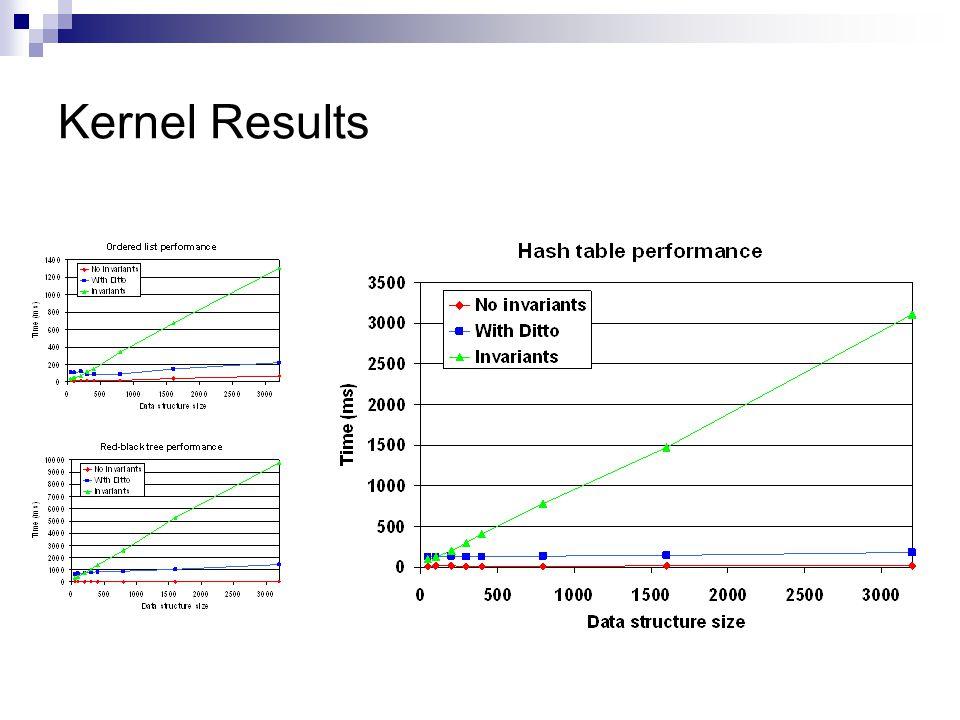 Kernel Results