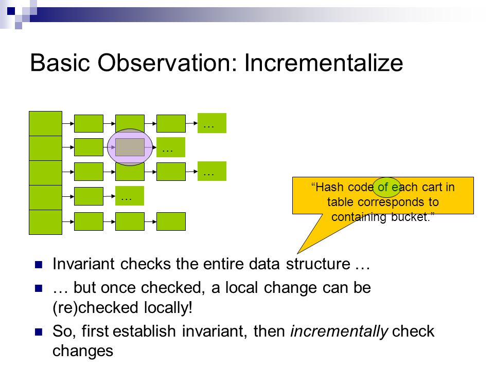 Basic Observation: Incrementalize Invariant checks the entire data structure … … but once checked, a local change can be (re)checked locally.