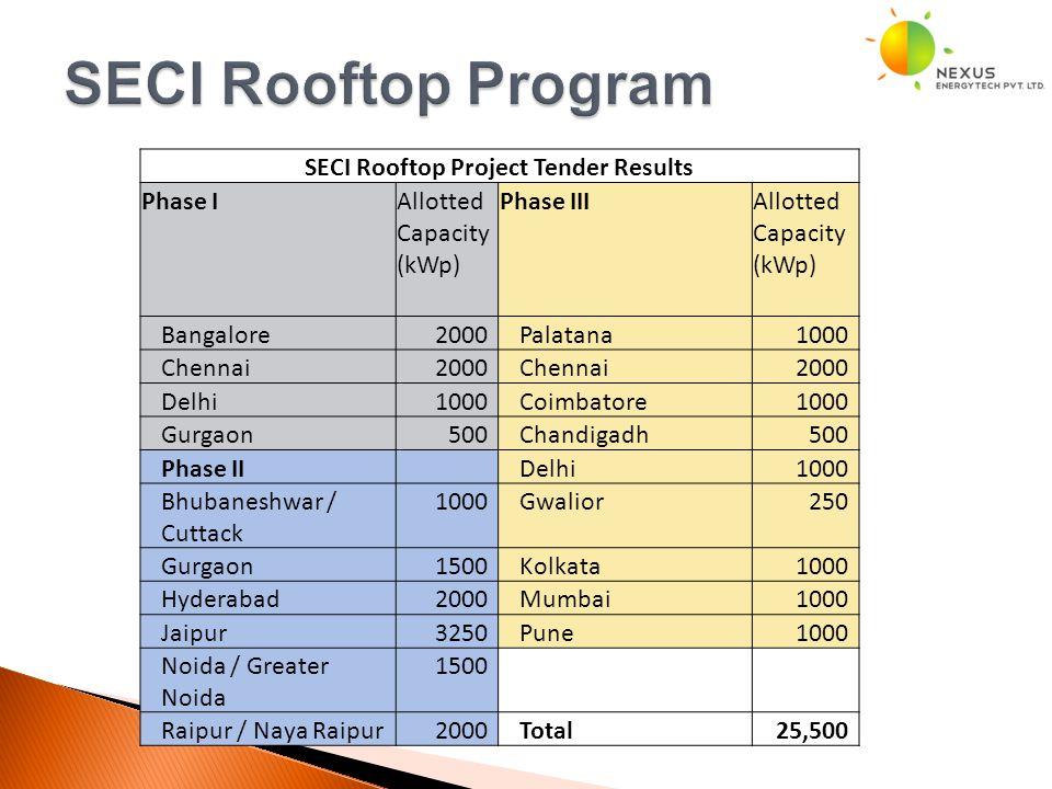 11 SECI Rooftop Project Tender Results Phase IAllotted Capacity (kWp) Phase IIIAllotted Capacity (kWp) Bangalore2000Palatana1000 Chennai2000Chennai2000 Delhi1000Coimbatore1000 Gurgaon500Chandigadh500 Phase II Delhi1000 Bhubaneshwar / Cuttack 1000Gwalior250 Gurgaon1500Kolkata1000 Hyderabad2000Mumbai1000 Jaipur3250Pune1000 Noida / Greater Noida 1500 Raipur / Naya Raipur2000Total 25,500