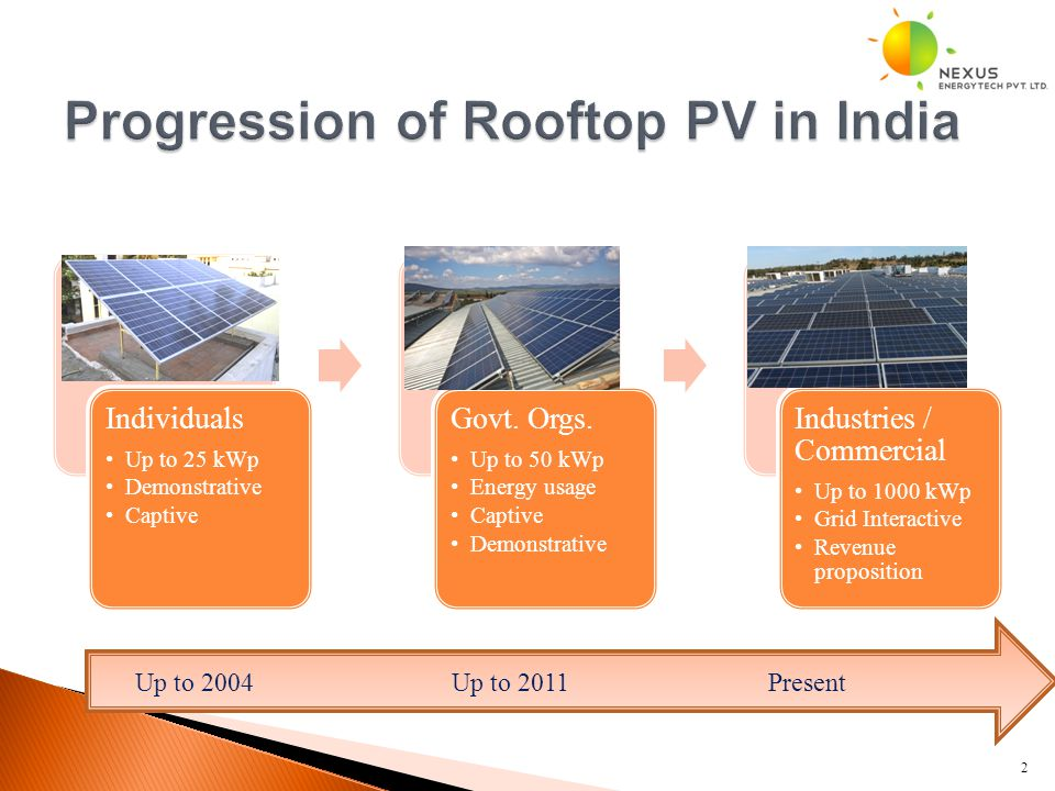 Individuals Up to 25 kWp Demonstrative Captive Govt. Orgs. Up to 50 kWp Energy usage Captive Demonstrative Industries / Commercial Up to 1000 kWp Grid