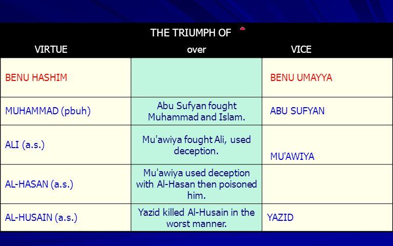 THE TRIUMPH OF VIRTUEover VICE BENU HASHIM BENU UMAYYA MUHAMMAD (pbuh) Abu Sufyan fought Muhammad and Islam. ABU SUFYAN ALI (a.s.) Mu'awiya fought Ali