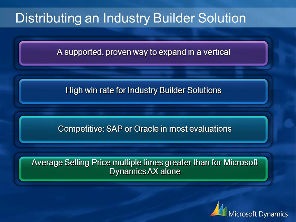 Distributing an Industry Builder Solution A supported, proven way to expand in a vertical Competitive: SAP or Oracle in most evaluations Average Selling Price multiple times greater than for Microsoft Dynamics AX alone High win rate for Industry Builder Solutions