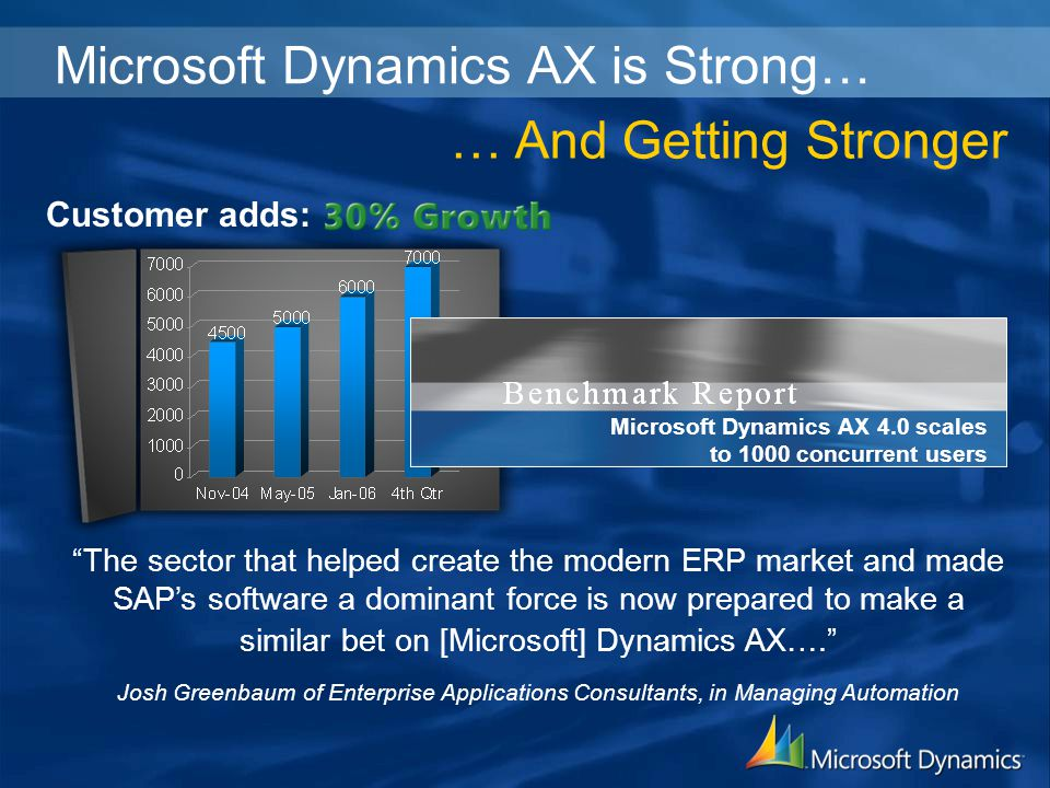 Microsoft Dynamics AX is Strong… Customer adds: … And Getting Stronger The sector that helped create the modern ERP market and made SAP's software a dominant force is now prepared to make a similar bet on [Microsoft] Dynamics AX…. Josh Greenbaum of Enterprise Applications Consultants, in Managing Automation Microsoft Dynamics AX 4.0 scales to 1000 concurrent users
