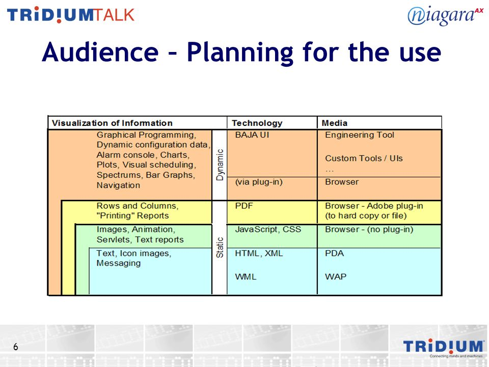6 Audience – Planning for the use
