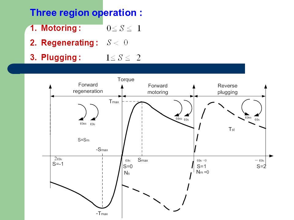 Three region operation : 1.Motoring : 2.Regenerating : 3.Plugging :