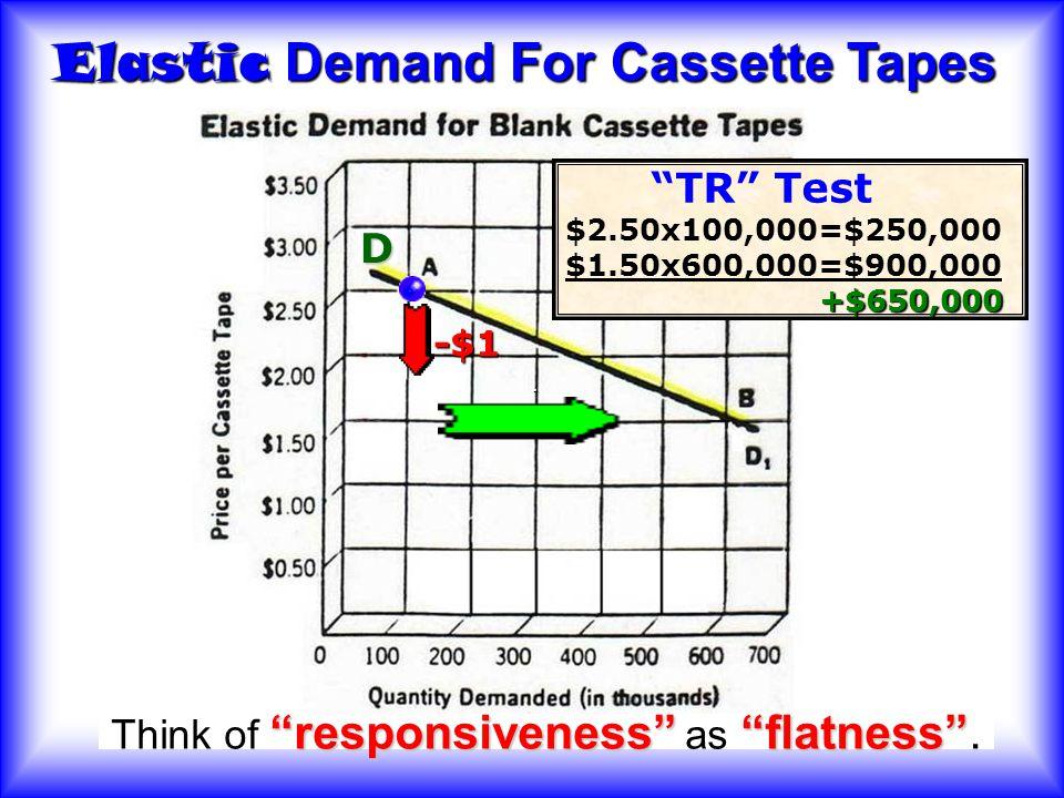 Elasticity of D Elastic - QD very responsive to price Inelastic chg in price has little impact on QD 11. Elasticity of D – the way price affects QD. 1