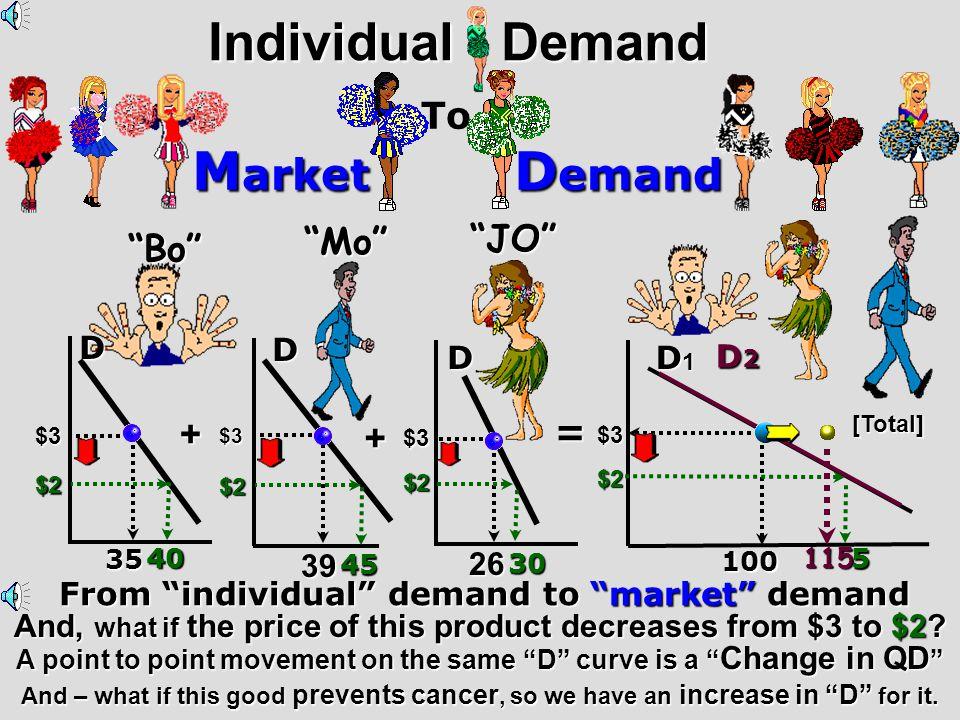 . [DIRECT] [inverse][inverse][inverse][inverse] Hot Dogs Hamburgers Pancakes Syrup Substitutes PriceDecreases PriceDecreases P D2D2D2D2 D D1D1D1D1 QD 2 QD 1 QD 2 QD 1 QD 1 QD 2 P1P1P1P1 P2P2P2P2 Complements PriceDecreases DemandIncreases P D1D1D1D1 D2D2D2D2D P1P1P1P1 P2P2P2P2 QD 1 QD2 Substitute/Complement Relationships
