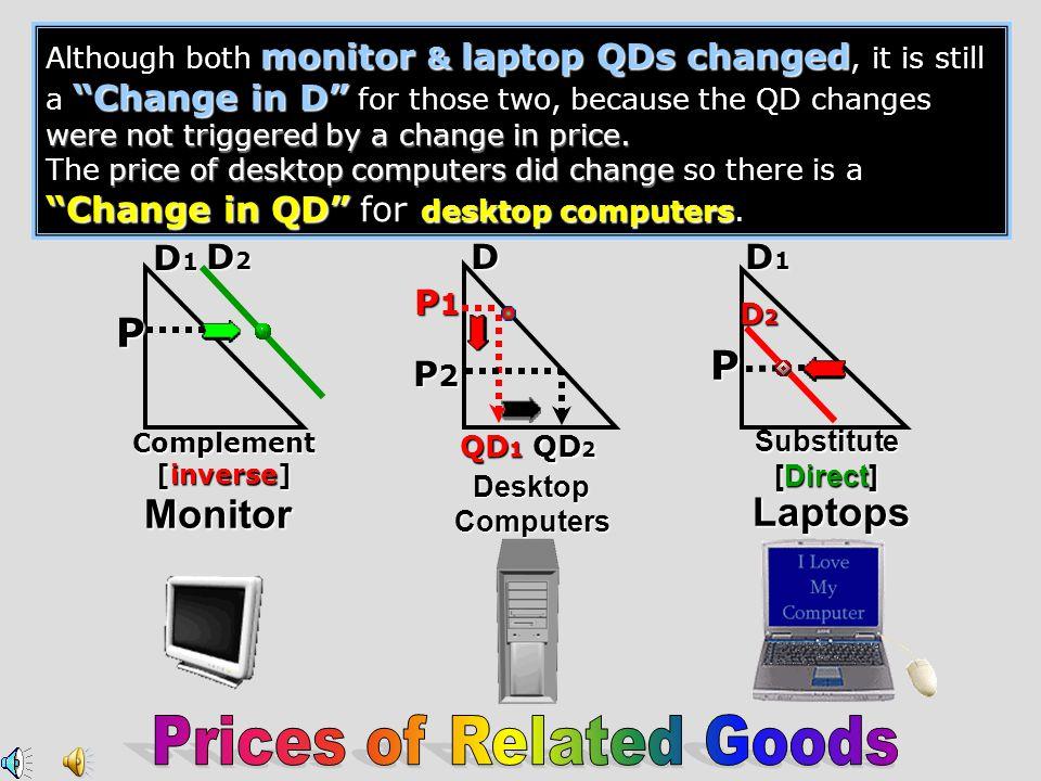 PriceOfChicken DemandforTurkey Substitutes - Direct D1D1D1D1 D2D2D2D2
