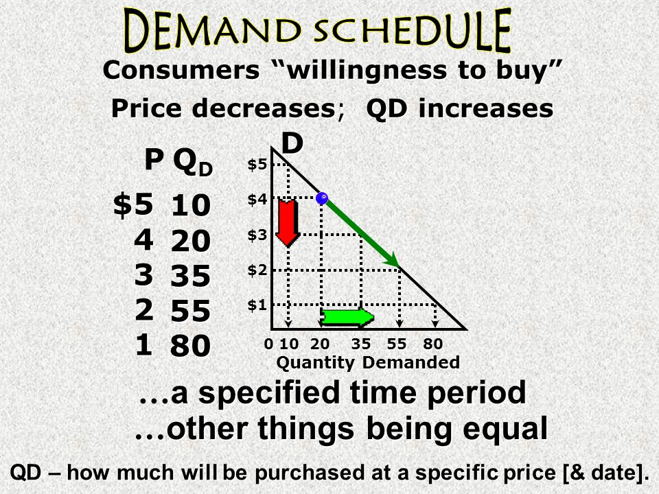 $54321 specifiedtime period … a specified time period … other things being equal P QDQDQDQD1020355580 Price decreases; QD increases Consumers willingness to buy $5$4$3$2$1 D 0 10 20 35 55 80 Quantity Demanded QD – how much will be purchased at a specific price [& date].