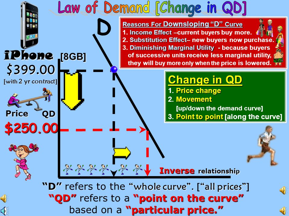Decrease in D Increase in QD [caused by a decrease in price ] Decrease in QD [caused by an increase in price ] 1.
