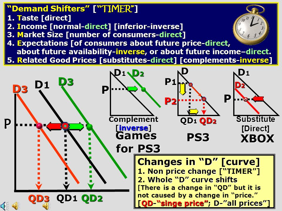 """QD 2 QD 1 PriceQD Inverse relationshi p $399.00 [ with 2 yr contract] D Reasons For Downsloping """"D"""" Curve Income Effect 1. Income Effect –current buye"""