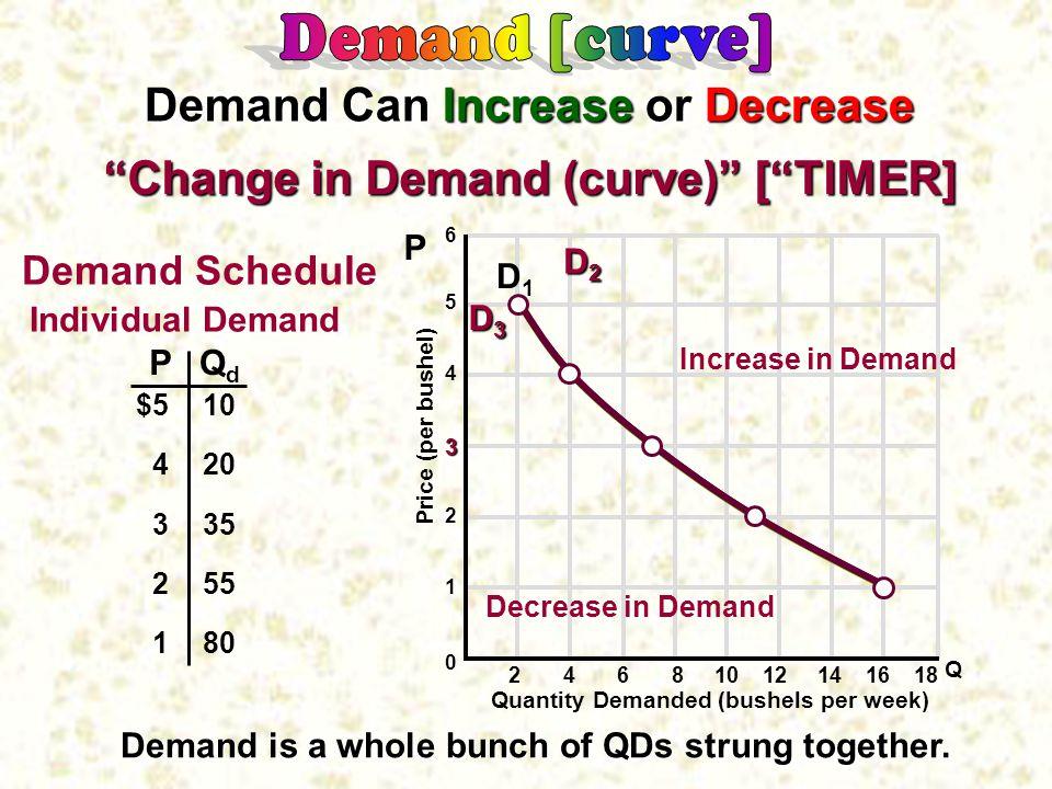 6 5 4 3 2 1 0 Quantity Demanded (bushels per week) Price (per bushel) PQdQd $5 4 3 2 1 10 20 35 55 80 Individual Demand P Q D1D1 2 4 6 8 10 12 14 16 18 Demand Can Increase or Decrease Increase in Demand Decrease in Demand D2D2D2D2 D3D3D3D3 Change in Demand (curve) [ TIMER] Demand Schedule Demand is a whole bunch of QDs strung together.