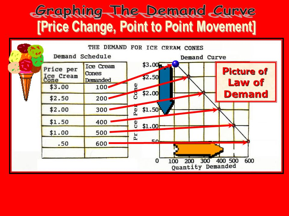 P icture of Law of Demand
