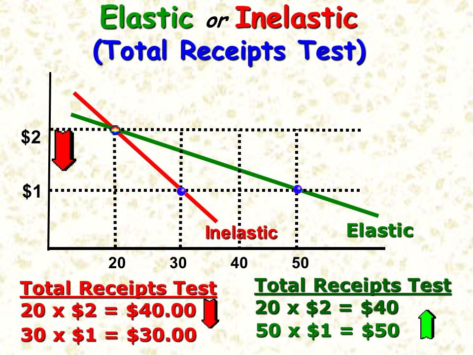 Elastic or Inelastic (Total Receipts Test) Total Receipts Test 20 x $2 = $40.00 Total Receipts Test 20 x $2 = $40 20 30 40 50 $2 $1 Inelastic Elastic 30 x $1 = $30.00 50 x $1 = $50