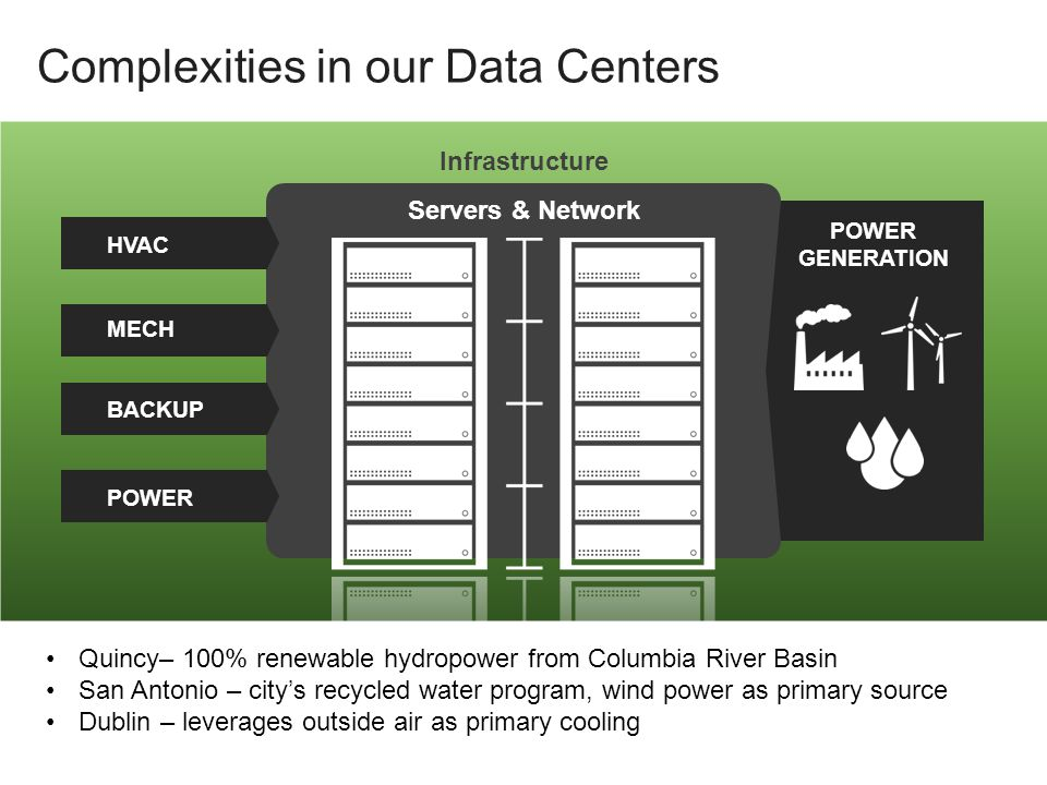 Complexities in our Data Centers Infrastructure Servers & Network POWER GENERATION HVAC MECH BACKUP POWER Quincy– 100% renewable hydropower from Columbia River Basin San Antonio – city's recycled water program, wind power as primary source Dublin – leverages outside air as primary cooling
