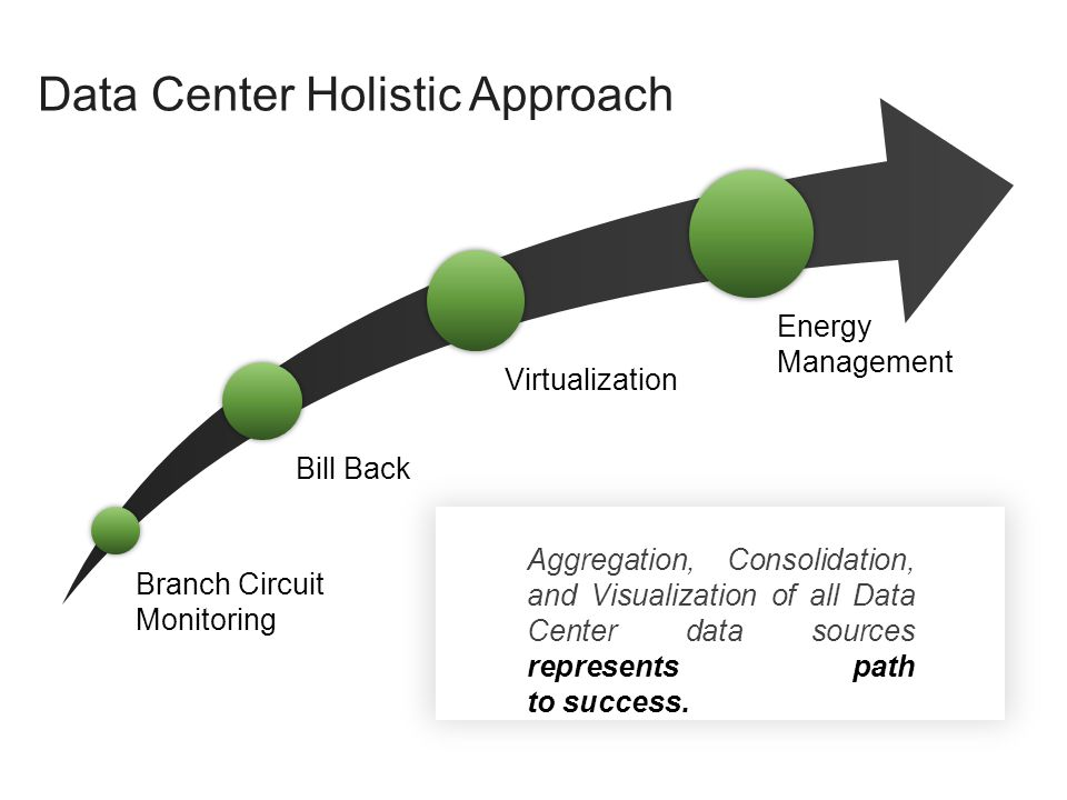 Data Center Holistic Approach Aggregation, Consolidation, and Visualization of all Data Center data sources represents path to success. Branch Circuit
