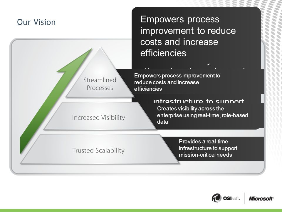 Provides a real-time infrastructure to support mission-critical needs Our Vision Provides a real-time infrastructure to support mission-critical needs Creates visibility across the enterprise using real- time, role-based data Empowers process improvement to reduce costs and increase efficiencies