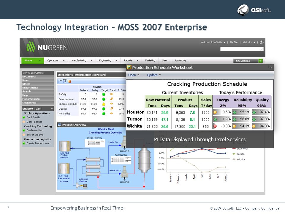 © 2009 OSIsoft, LLC – Company Confidential 7 Empowering Business in Real Time. MOSS 2007 Enterprise Technology Integration – MOSS 2007 Enterprise PI D