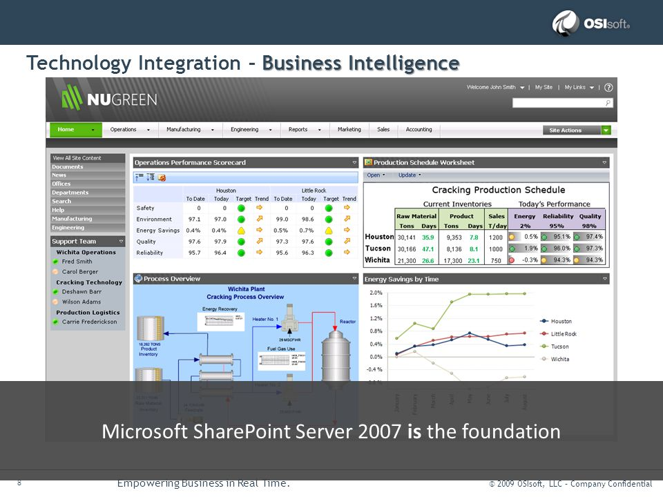 © 2009 OSIsoft, LLC – Company Confidential 8 Empowering Business in Real Time. Business Intelligence Technology Integration – Business Intelligence PI