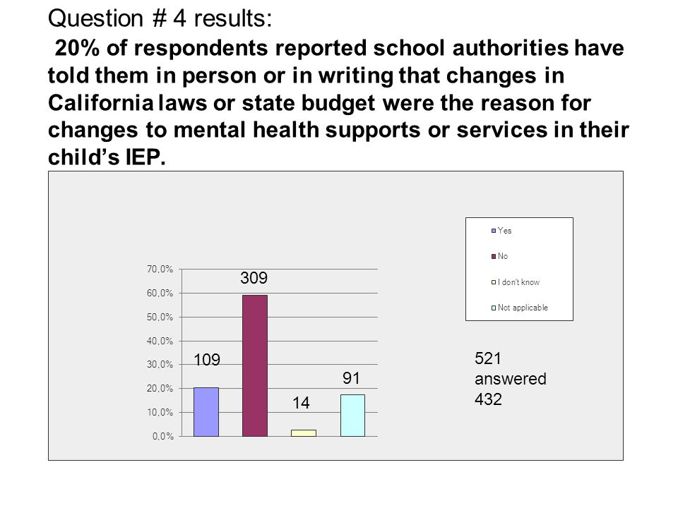 Question # 4 results: 20% of respondents reported school authorities have told them in person or in writing that changes in California laws or state budget were the reason for changes to mental health supports or services in their child's IEP.
