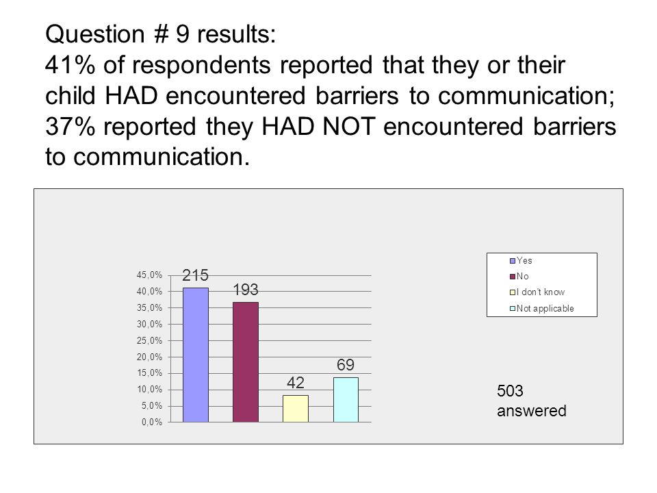 Question # 9 results: 41% of respondents reported that they or their child HAD encountered barriers to communication; 37% reported they HAD NOT encountered barriers to communication.