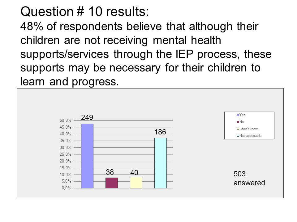 Question # 10 results: 48% of respondents believe that although their children are not receiving mental health supports/services through the IEP process, these supports may be necessary for their children to learn and progress.