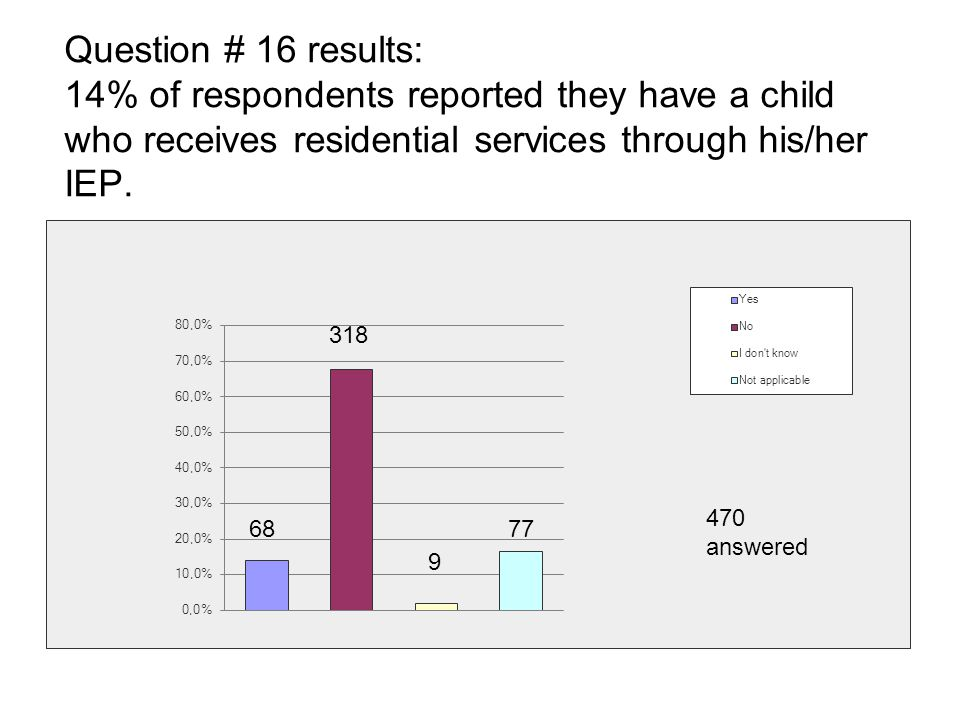 Question # 16 results: 14% of respondents reported they have a child who receives residential services through his/her IEP.