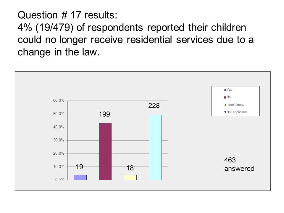 Question # 17 results: 4% (19/479) of respondents reported their children could no longer receive residential services due to a change in the law. 18