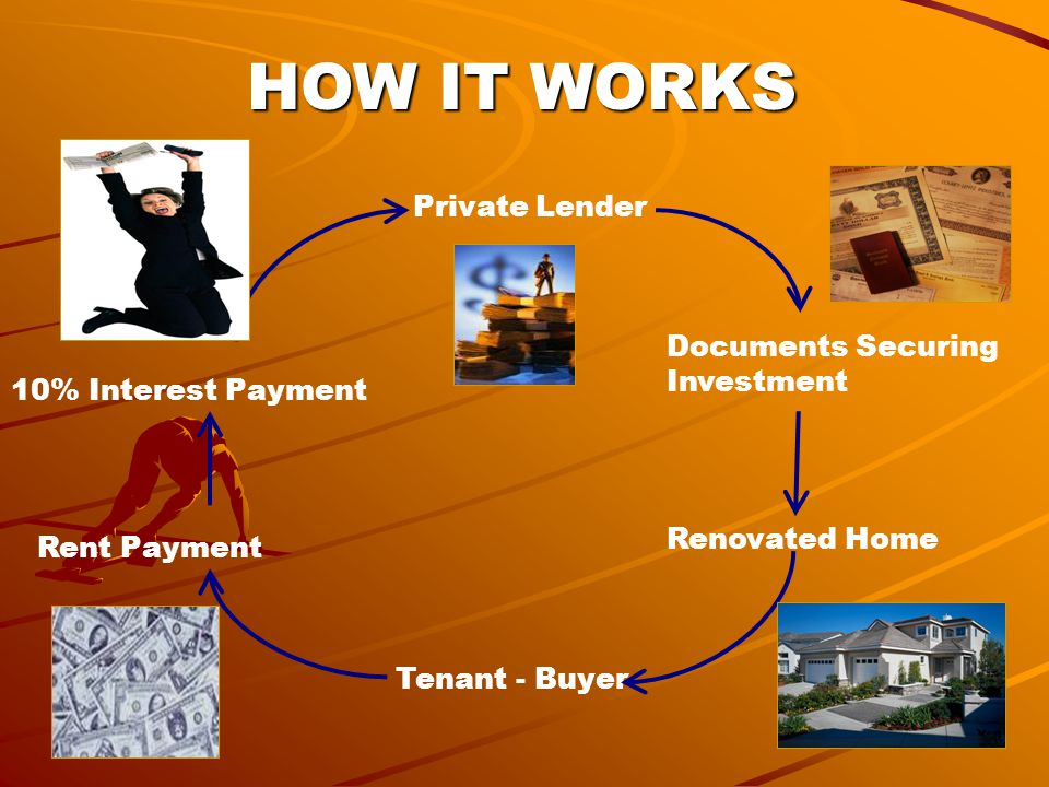 Documents Securing Investment Renovated Home Tenant - Buyer Rent Payment 10% Interest Payment Private Lender HOW IT WORKS