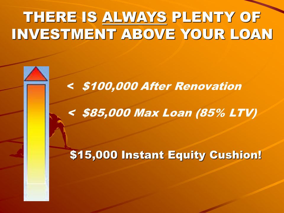 THERE IS ALWAYS PLENTY OF INVESTMENT ABOVE YOUR LOAN < $100,000 After Renovation < $85,000 Max Loan (85% LTV) $15,000 Instant Equity Cushion!
