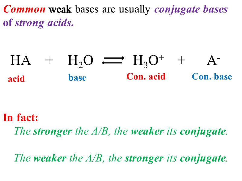 Common weak bases are usually conjugate bases of strong acids.