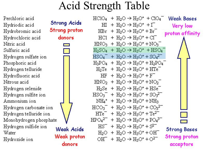 Acid Strength Table